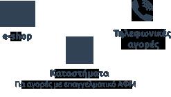 e-shop, τηλεφωνικές αγορές, καταστήματα για αγορές με επαγγελματικό ΑΦΜ